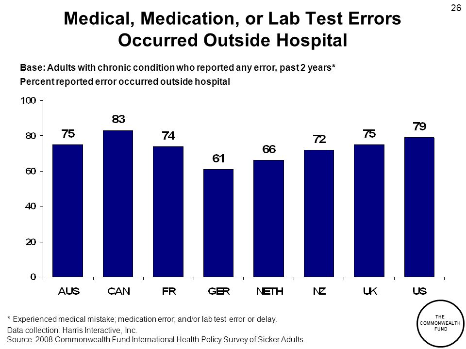 THE COMMONWEALTH FUND 26 Medical, Medication, or Lab Test Errors Occurred Outside Hospital Data collection: Harris Interactive, Inc. Source: 2008 Comm