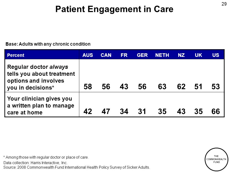 THE COMMONWEALTH FUND 29 Patient Engagement in Care Percent AUSCANFRGERNETHNZUKUS Regular doctor always tells you about treatment options and involves you in decisions* 5856435663625153 Your clinician gives you a written plan to manage care at home 4247343135433566 Data collection: Harris Interactive, Inc.