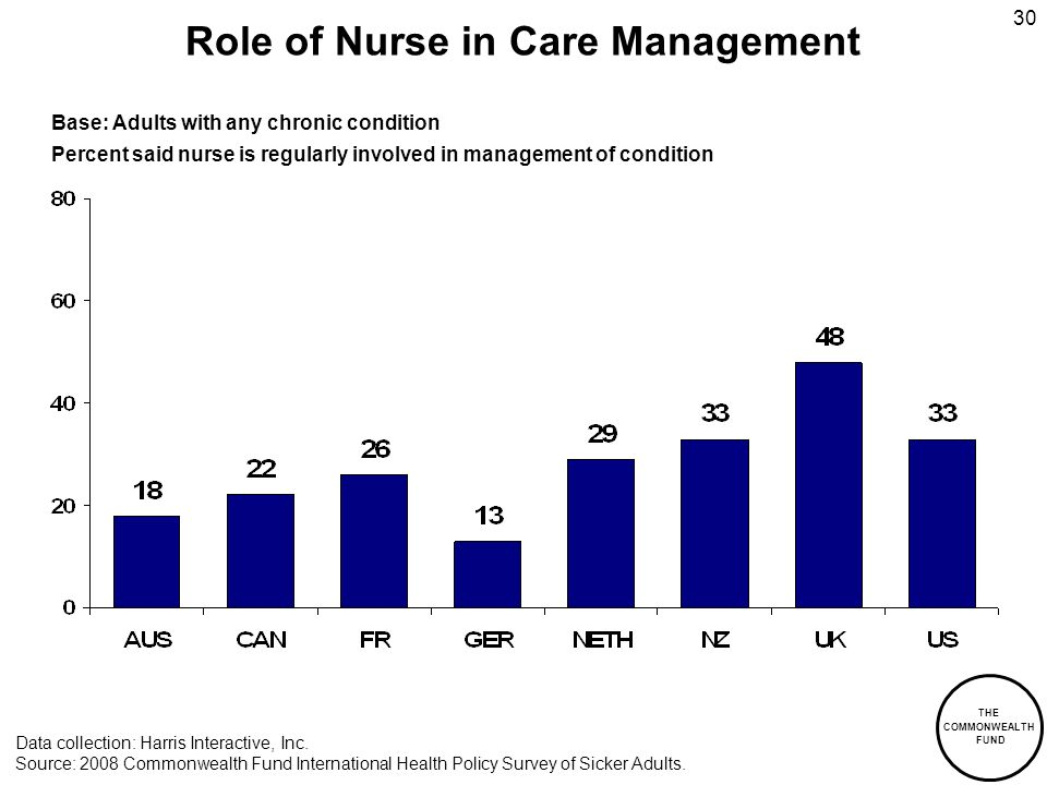 THE COMMONWEALTH FUND 30 Role of Nurse in Care Management Data collection: Harris Interactive, Inc. Source: 2008 Commonwealth Fund International Healt