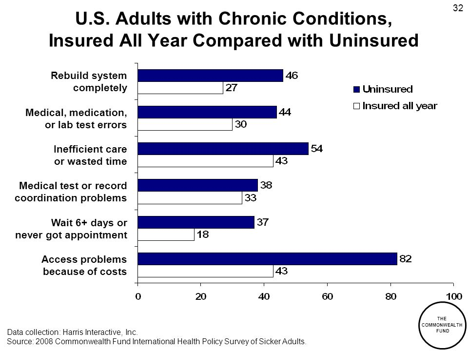THE COMMONWEALTH FUND 32 U.S. Adults with Chronic Conditions, Insured All Year Compared with Uninsured Data collection: Harris Interactive, Inc. Sourc
