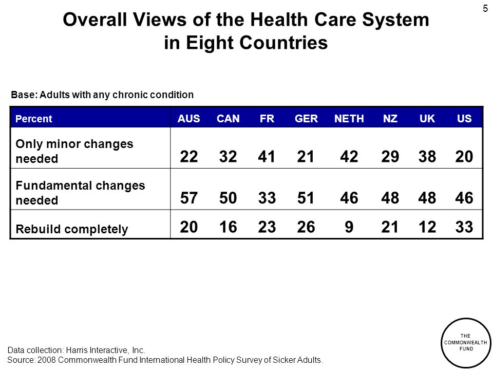 THE COMMONWEALTH FUND 5 Overall Views of the Health Care System in Eight Countries Percent AUSCANFRGERNETHNZUKUS Only minor changes needed Fundamental changes needed Rebuild completely Data collection: Harris Interactive, Inc.