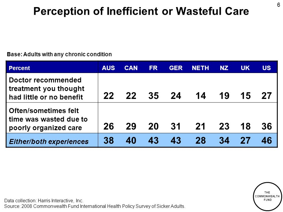 THE COMMONWEALTH FUND 6 Perception of Inefficient or Wasteful Care Percent AUSCANFRGERNETHNZUKUS Doctor recommended treatment you thought had little or no benefit 22 352414191527 Often/sometimes felt time was wasted due to poorly organized care 2629203121231836 Either/both experiences 384043 28342746 Data collection: Harris Interactive, Inc.
