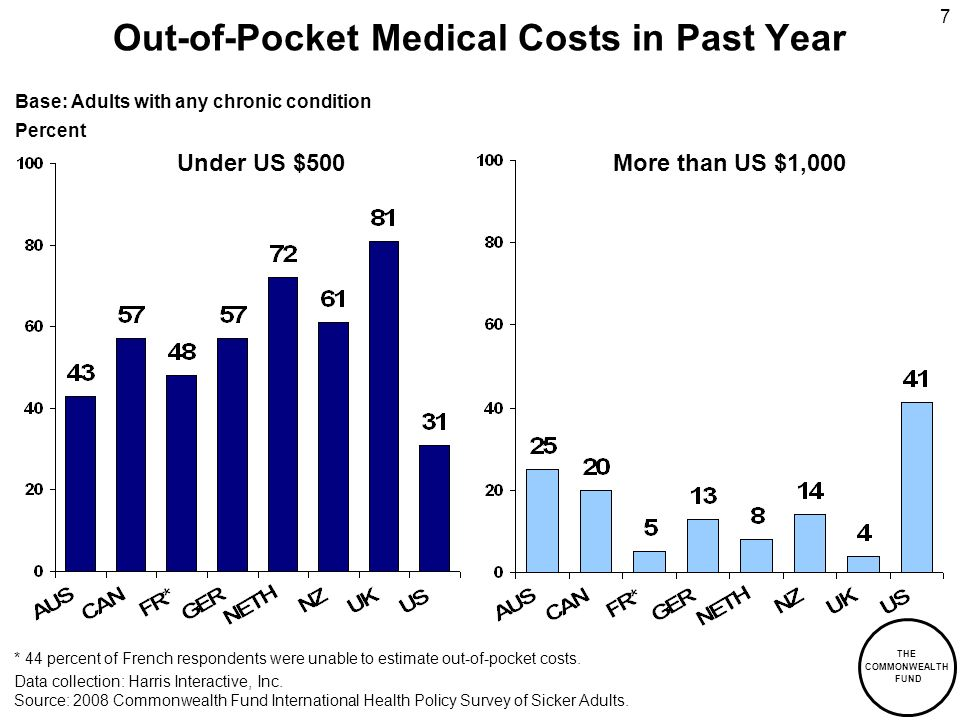 THE COMMONWEALTH FUND 7 Out-of-Pocket Medical Costs in Past Year Under US $500More than US $1,000 Data collection: Harris Interactive, Inc.