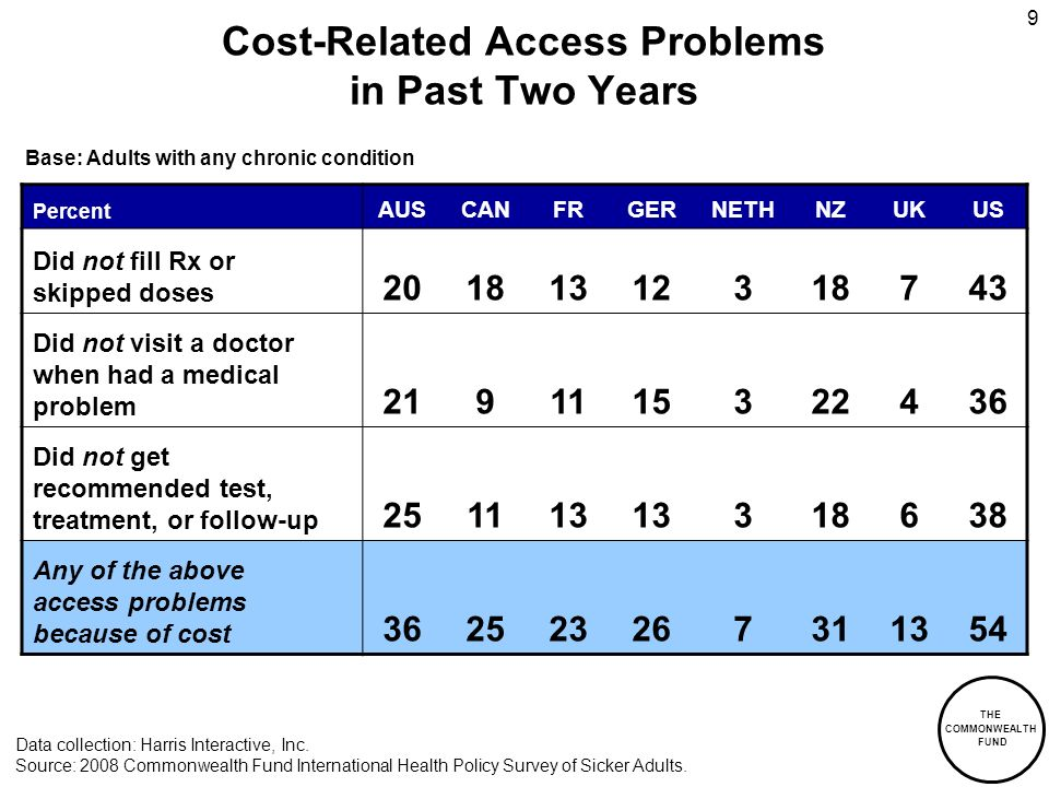 THE COMMONWEALTH FUND 9 Cost-Related Access Problems in Past Two Years Percent AUSCANFRGERNETHNZUKUS Did not fill Rx or skipped doses 20181312318743 Did not visit a doctor when had a medical problem 2191115322436 Did not get recommended test, treatment, or follow-up 251113 318638 Any of the above access problems because of cost 362523267311354 Data collection: Harris Interactive, Inc.