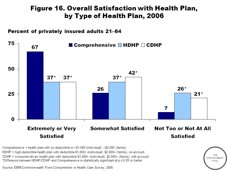 THE COMMONWEALTH FUND Figure 16. Overall Satisfaction with Health Plan, by Type of Health Plan, 2006 Comprehensive = health plan with no deductible or