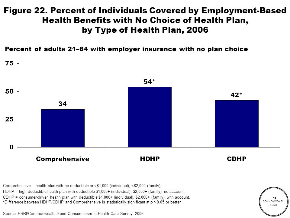 THE COMMONWEALTH FUND Figure 22. Percent of Individuals Covered by Employment-Based Health Benefits with No Choice of Health Plan, by Type of Health P