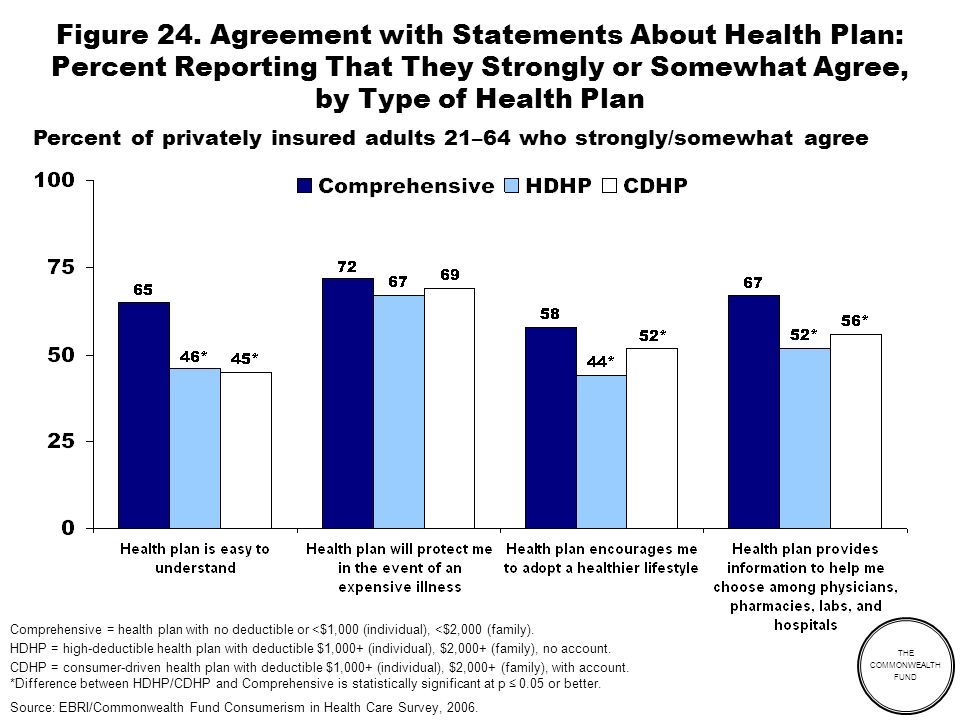 THE COMMONWEALTH FUND Figure 24. Agreement with Statements About Health Plan: Percent Reporting That They Strongly or Somewhat Agree, by Type of Healt