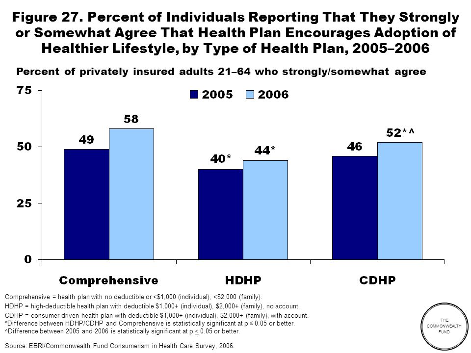 THE COMMONWEALTH FUND Figure 27. Percent of Individuals Reporting That They Strongly or Somewhat Agree That Health Plan Encourages Adoption of Healthi