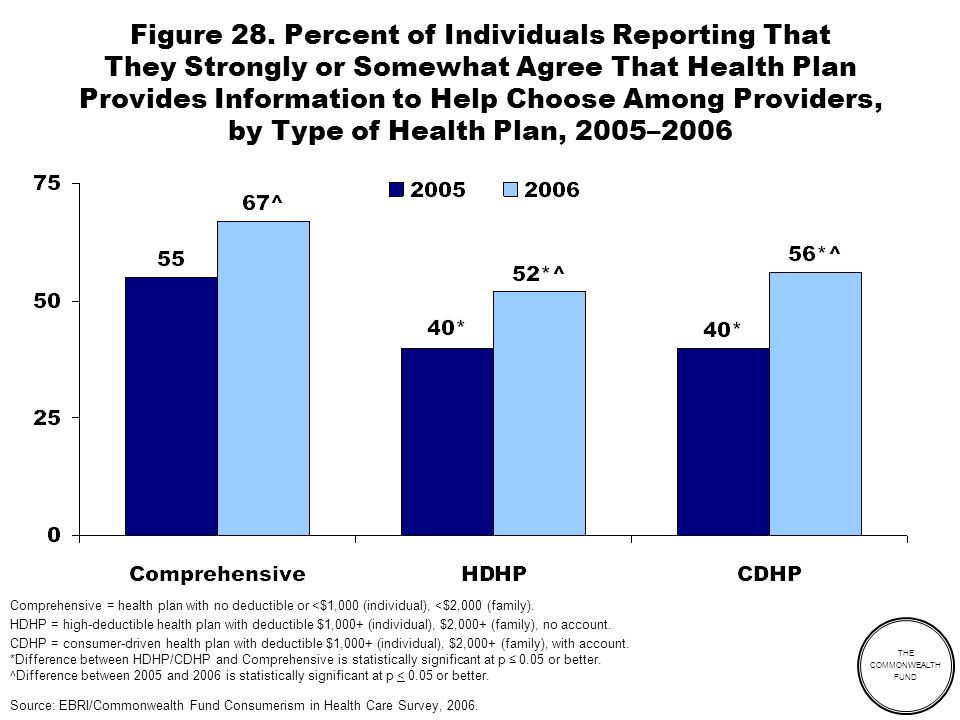 THE COMMONWEALTH FUND Figure 28. Percent of Individuals Reporting That They Strongly or Somewhat Agree That Health Plan Provides Information to Help C