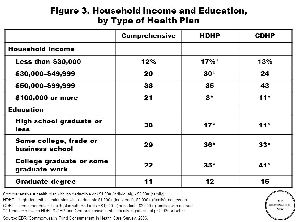 THE COMMONWEALTH FUND Figure 3. Household Income and Education, by Type of Health Plan ComprehensiveHDHPCDHP Household Income Less than $30,00012%17%*