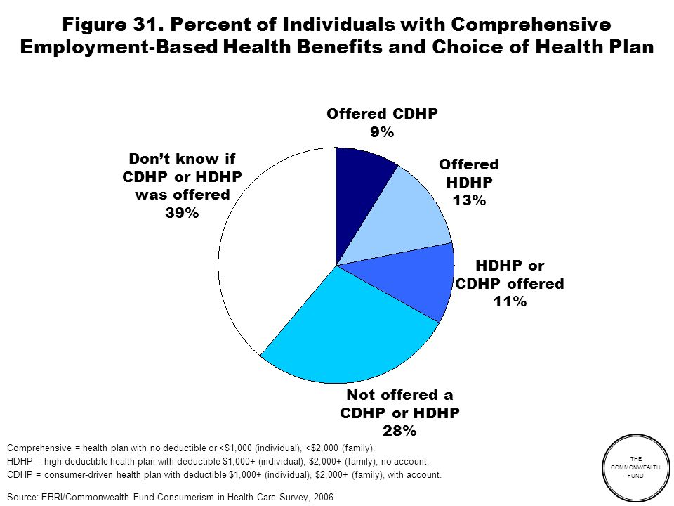 THE COMMONWEALTH FUND Figure 31. Percent of Individuals with Comprehensive Employment-Based Health Benefits and Choice of Health Plan Offered CDHP 9%