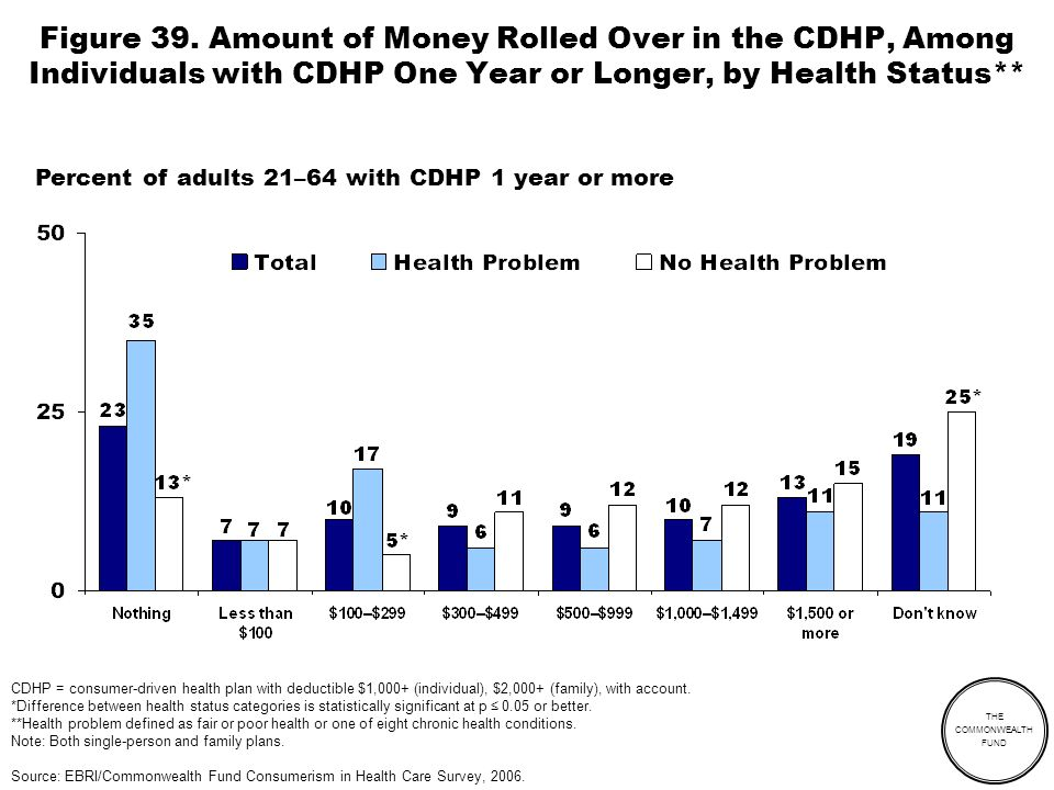 THE COMMONWEALTH FUND CDHP = consumer-driven health plan with deductible $1,000+ (individual), $2,000+ (family), with account. *Difference between hea