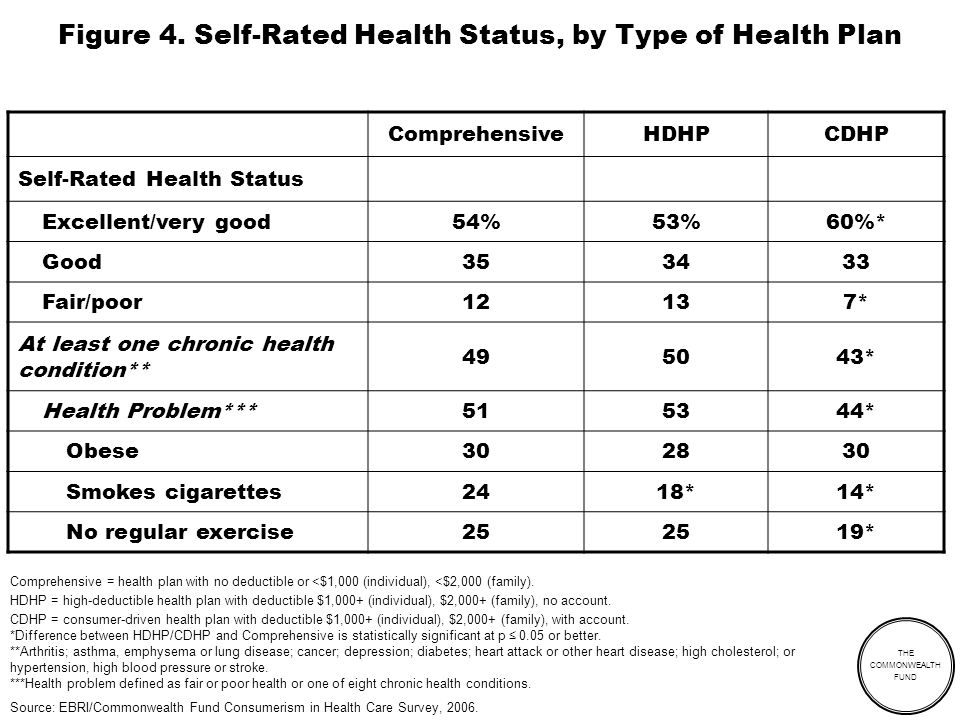 THE COMMONWEALTH FUND Figure 4. Self-Rated Health Status, by Type of Health Plan ComprehensiveHDHPCDHP Self-Rated Health Status Excellent/very good54%