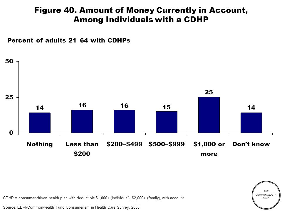 THE COMMONWEALTH FUND Figure 40. Amount of Money Currently in Account, Among Individuals with a CDHP CDHP = consumer-driven health plan with deductibl