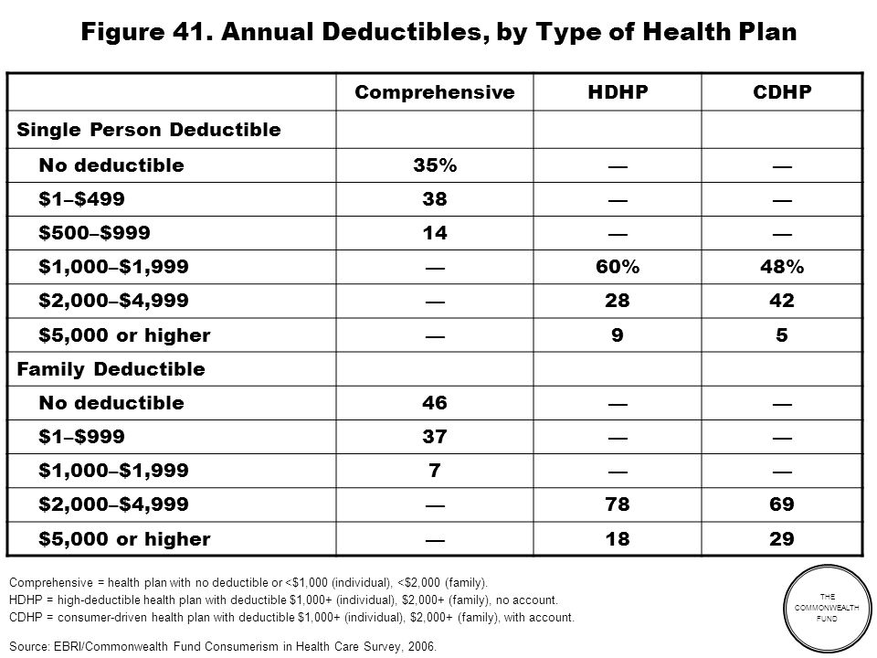 THE COMMONWEALTH FUND Figure 41. Annual Deductibles, by Type of Health Plan ComprehensiveHDHPCDHP Single Person Deductible No deductible35% $1–$49938