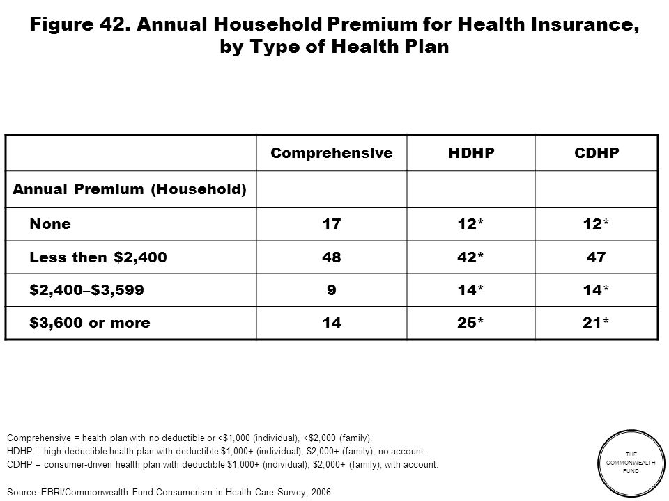 THE COMMONWEALTH FUND Figure 42. Annual Household Premium for Health Insurance, by Type of Health Plan ComprehensiveHDHPCDHP Annual Premium (Household