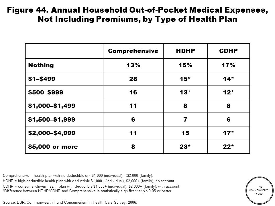 THE COMMONWEALTH FUND Figure 44. Annual Household Out-of-Pocket Medical Expenses, Not Including Premiums, by Type of Health Plan ComprehensiveHDHPCDHP