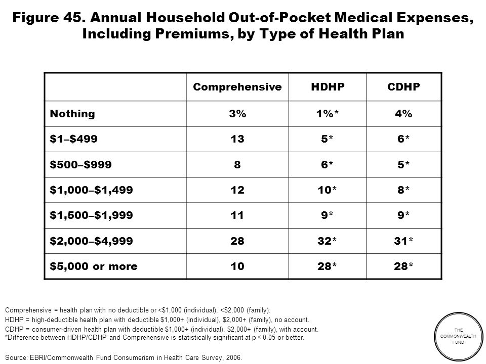 THE COMMONWEALTH FUND Figure 45. Annual Household Out-of-Pocket Medical Expenses, Including Premiums, by Type of Health Plan ComprehensiveHDHPCDHP Not