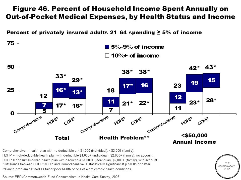 THE COMMONWEALTH FUND Figure 46. Percent of Household Income Spent Annually on Out-of-Pocket Medical Expenses, by Health Status and Income Comprehensi