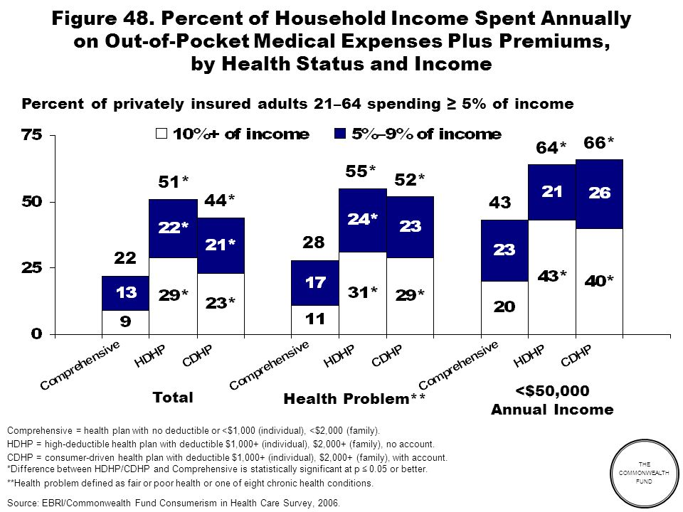 THE COMMONWEALTH FUND Figure 48. Percent of Household Income Spent Annually on Out-of-Pocket Medical Expenses Plus Premiums, by Health Status and Inco