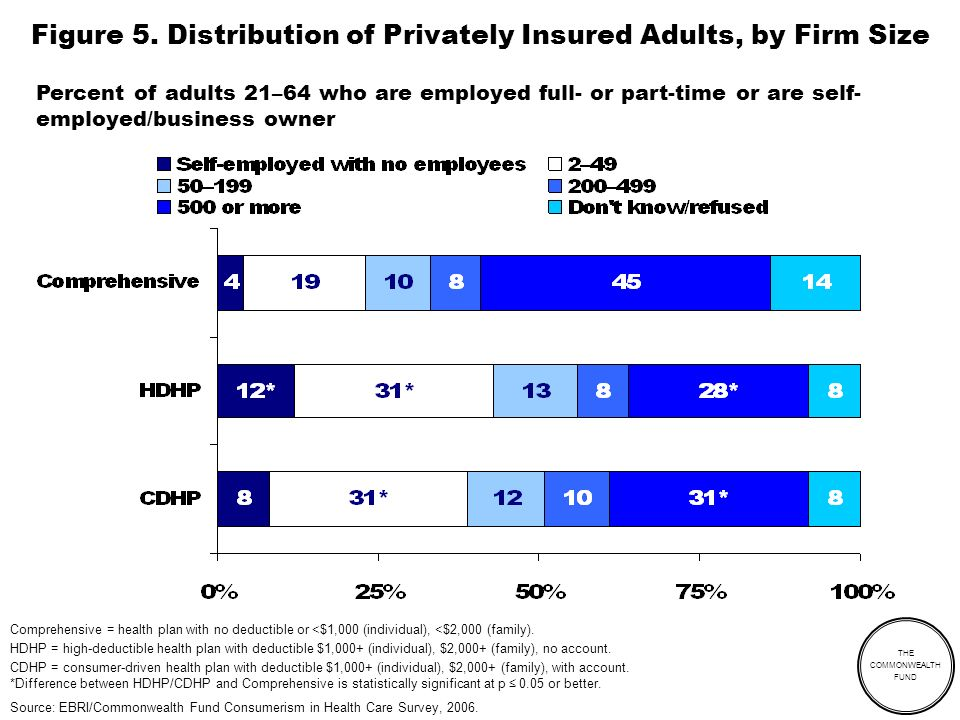 THE COMMONWEALTH FUND Figure 5. Distribution of Privately Insured Adults, by Firm Size Comprehensive = health plan with no deductible or <$1,000 (indi