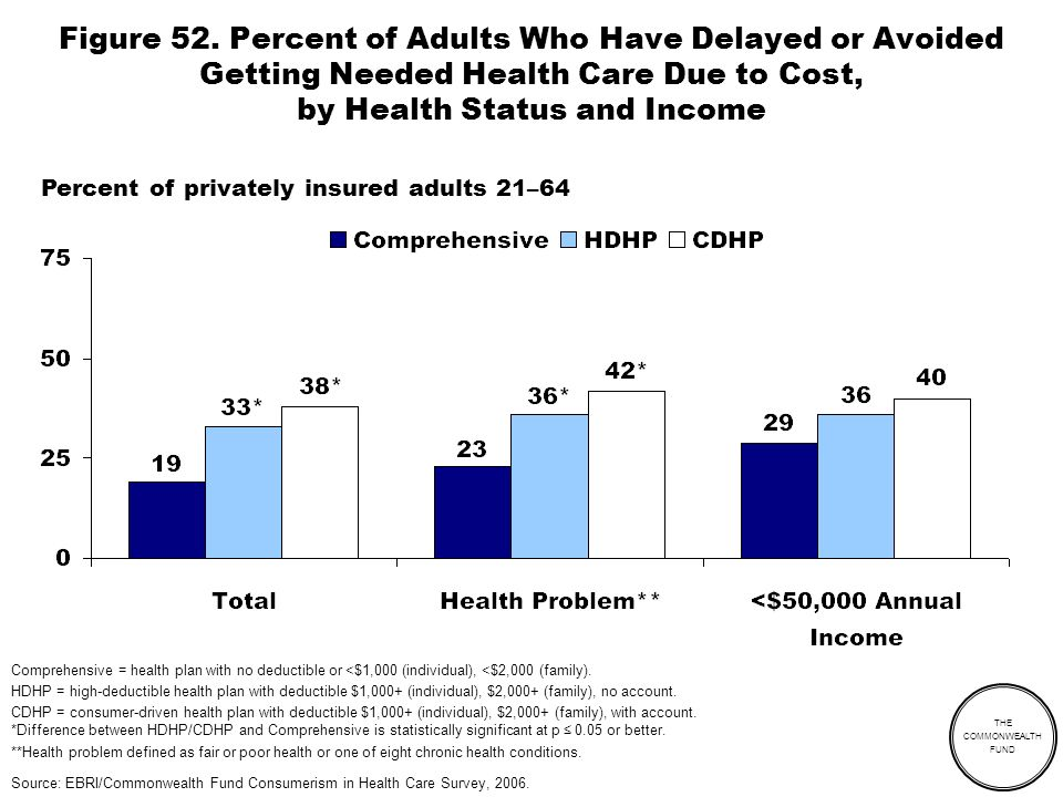 THE COMMONWEALTH FUND Figure 52. Percent of Adults Who Have Delayed or Avoided Getting Needed Health Care Due to Cost, by Health Status and Income Per