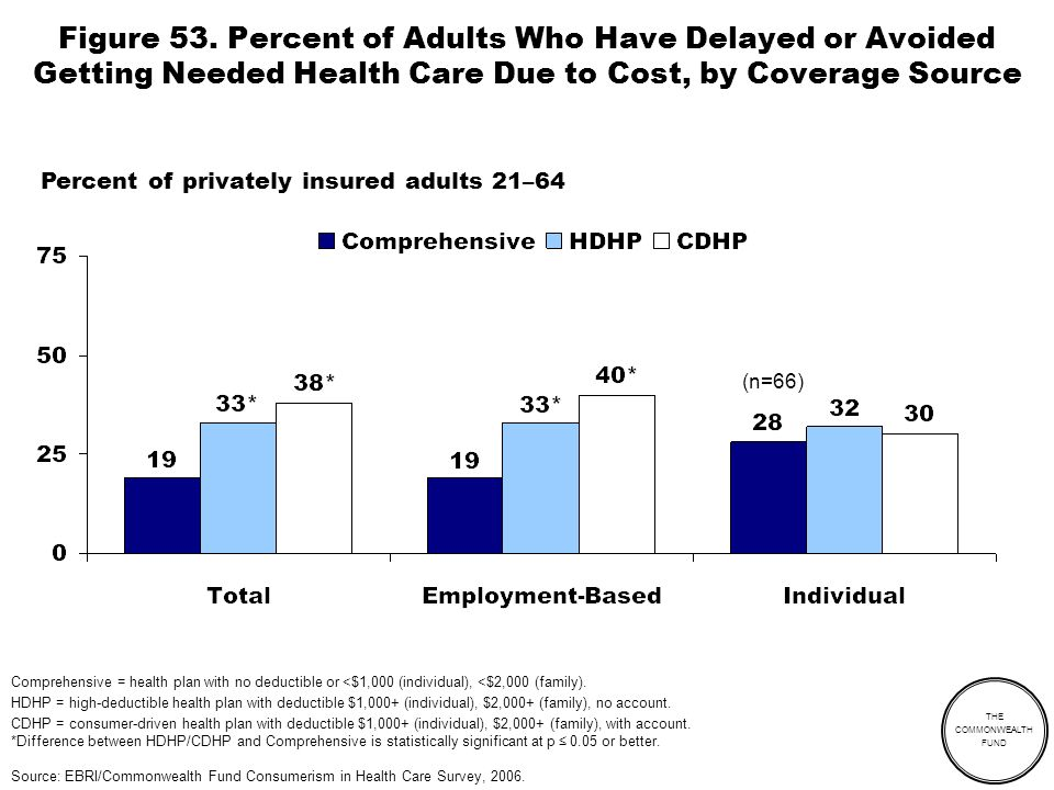 THE COMMONWEALTH FUND Figure 53. Percent of Adults Who Have Delayed or Avoided Getting Needed Health Care Due to Cost, by Coverage Source Percent of p