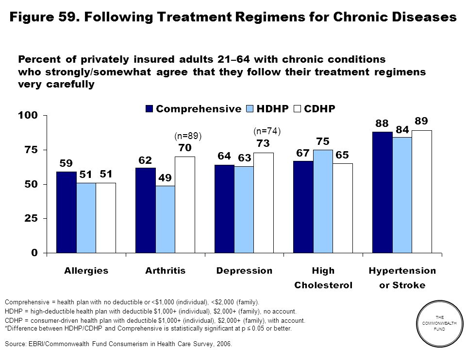 THE COMMONWEALTH FUND Figure 59. Following Treatment Regimens for Chronic Diseases Percent of privately insured adults 21–64 with chronic conditions w