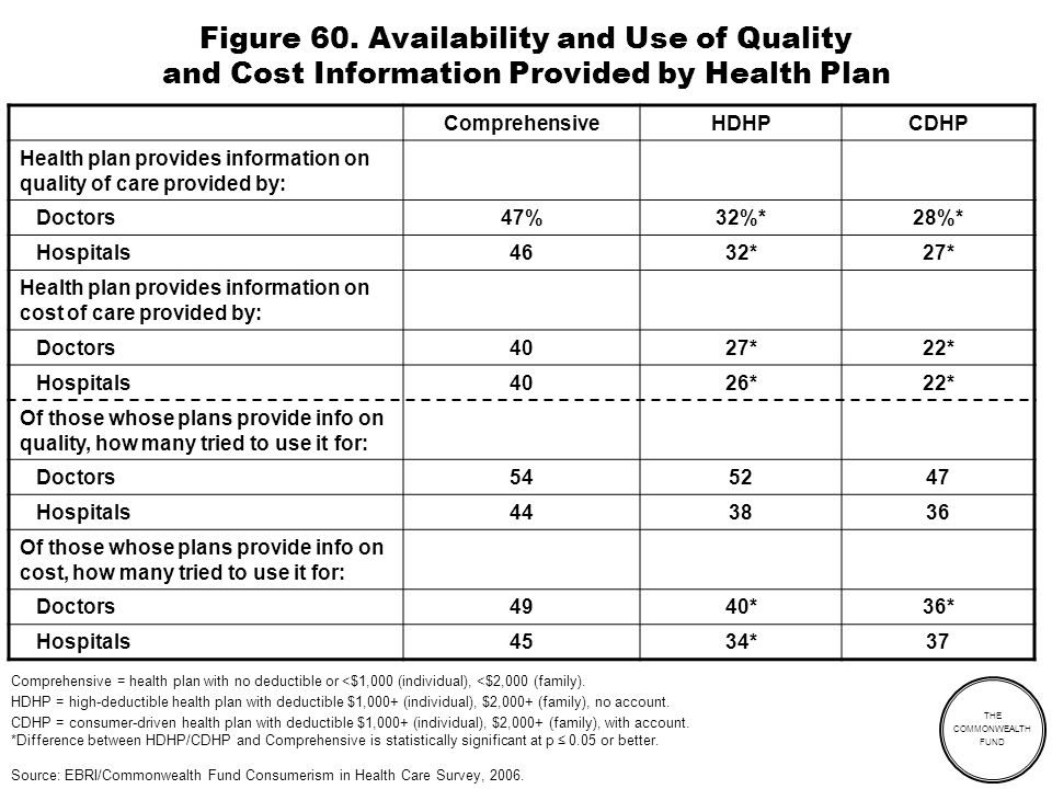 THE COMMONWEALTH FUND Figure 60. Availability and Use of Quality and Cost Information Provided by Health Plan ComprehensiveHDHPCDHP Health plan provid
