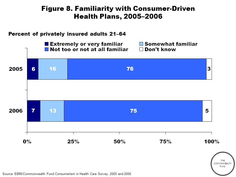 THE COMMONWEALTH FUND Figure 8. Familiarity with Consumer-Driven Health Plans, 2005–2006 Source: EBRI/Commonwealth Fund Consumerism in Health Care Sur