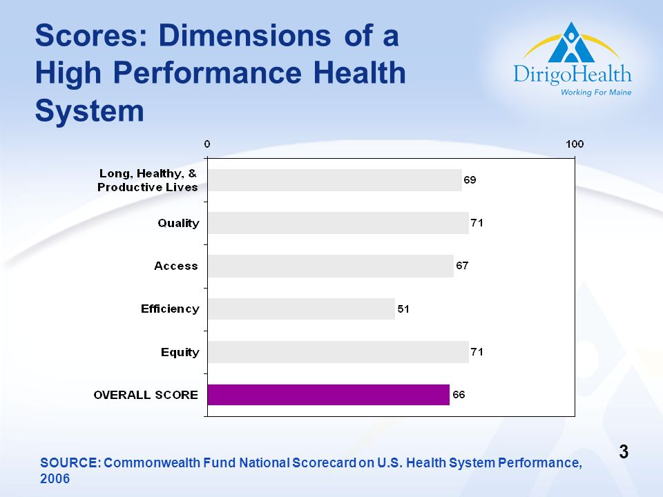 Scores: Dimensions of a High Performance Health System SOURCE: Commonwealth Fund National Scorecard on U.S. Health System Performance, 2006 3