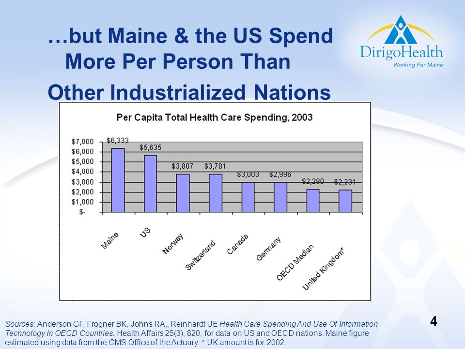 …but Maine & the US Spend More Per Person Than Other Industrialized Nations Sources: Anderson GF, Frogner BK, Johns RA,, Reinhardt UE Health Care Spen