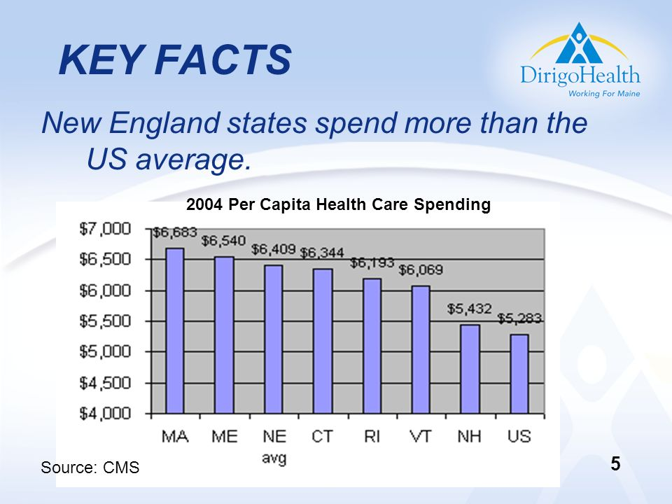 KEY FACTS New England states spend more than the US average. 2004 Per Capita Health Care Spending Source: CMS 5