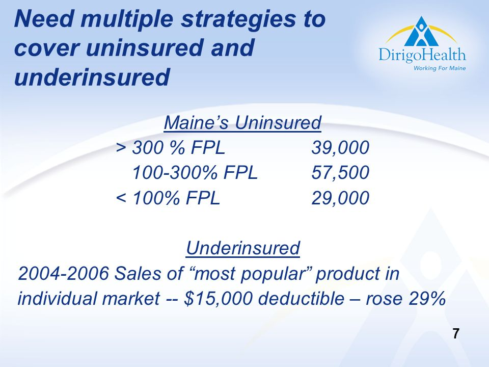 Need multiple strategies to cover uninsured and underinsured Maines Uninsured > 300 % FPL 39,000 100-300% FPL57,500 < 100% FPL29,000 Underinsured 2004