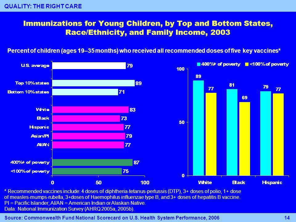Immunizations for Young Children, by Top and Bottom States, Race/Ethnicity, and Family Income, 2003 * Recommended vaccines include: 4 doses of diphtheria-tetanus-pertussis (DTP), 3+ doses of polio, 1+ dose of measles-mumps-rubella, 3+doses of Haemophilus influenzae type B, and 3+ doses of hepatitis B vaccine.