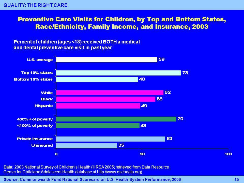 Percent of children (ages <18) received BOTH a medical and dental preventive care visit in past year Preventive Care Visits for Children, by Top and Bottom States, Race/Ethnicity, Family Income, and Insurance, 2003 Data: 2003 National Survey of Childrens Health (HRSA 2005; retrieved from Data Resource Center for Child and Adolescent Health database at