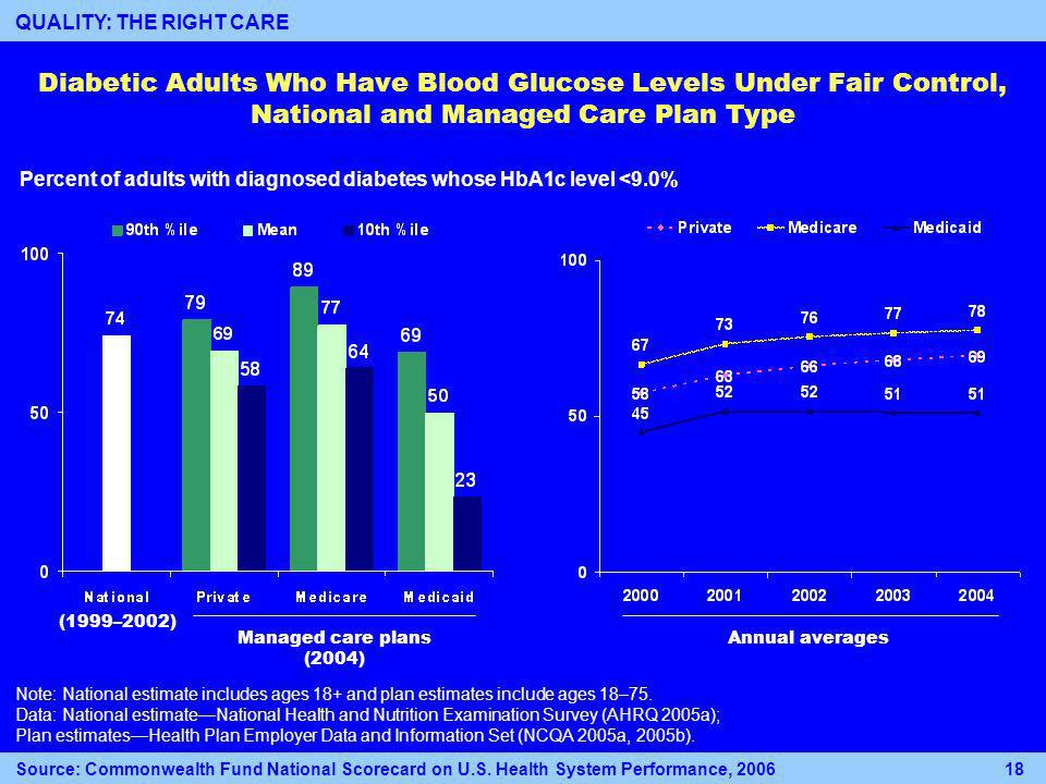 Diabetic Adults Who Have Blood Glucose Levels Under Fair Control, National and Managed Care Plan Type Note: National estimate includes ages 18+ and plan estimates include ages 18–75.