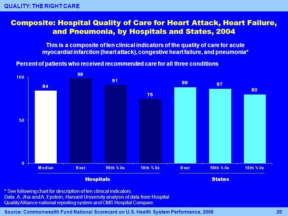 States Percent of patients who received recommended care for all three conditions Hospitals Composite: Hospital Quality of Care for Heart Attack, Heart Failure, and Pneumonia, by Hospitals and States, 2004 * See following chart for description of ten clinical indicators.