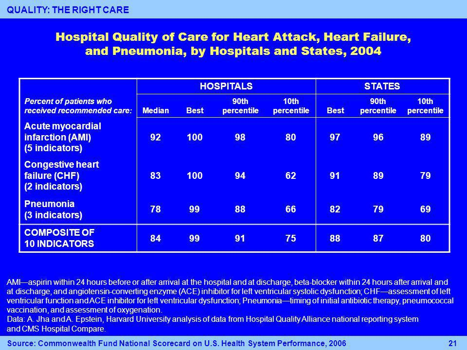 Hospital Quality of Care for Heart Attack, Heart Failure, and Pneumonia, by Hospitals and States, 2004 HOSPITALSSTATES Percent of patients who received recommended care: MedianBest 90th percentile 10th percentileBest 90th percentile 10th percentile Acute myocardial infarction (AMI) (5 indicators) 921009880979689 Congestive heart failure (CHF) (2 indicators) 831009462918979 Pneumonia (3 indicators) 78998866827969 COMPOSITE OF 10 INDICATORS 84999175888780 AMIaspirin within 24 hours before or after arrival at the hospital and at discharge, beta-blocker within 24 hours after arrival and at discharge, and angiotensin-converting enzyme (ACE) inhibitor for left ventricular systolic dysfunction; CHFassessment of left ventricular function and ACE inhibitor for left ventricular dysfunction; Pneumoniatiming of initial antibiotic therapy, pneumococcal vaccination, and assessment of oxygenation.