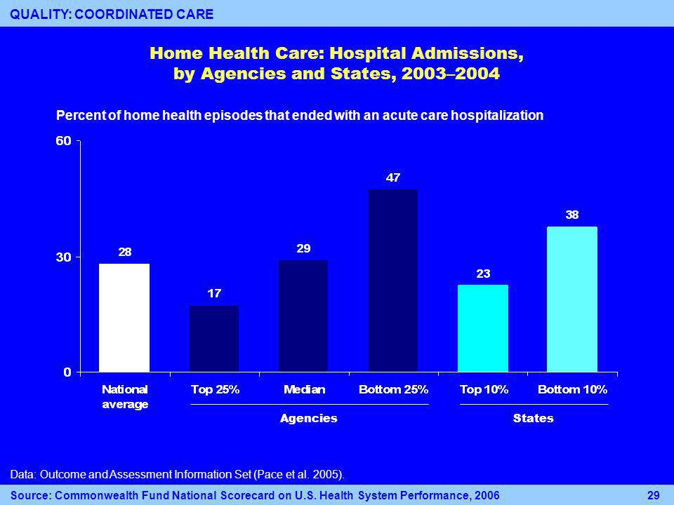 Home Health Care: Hospital Admissions, by Agencies and States, 2003–2004 Percent of home health episodes that ended with an acute care hospitalization Data: Outcome and Assessment Information Set (Pace et al.