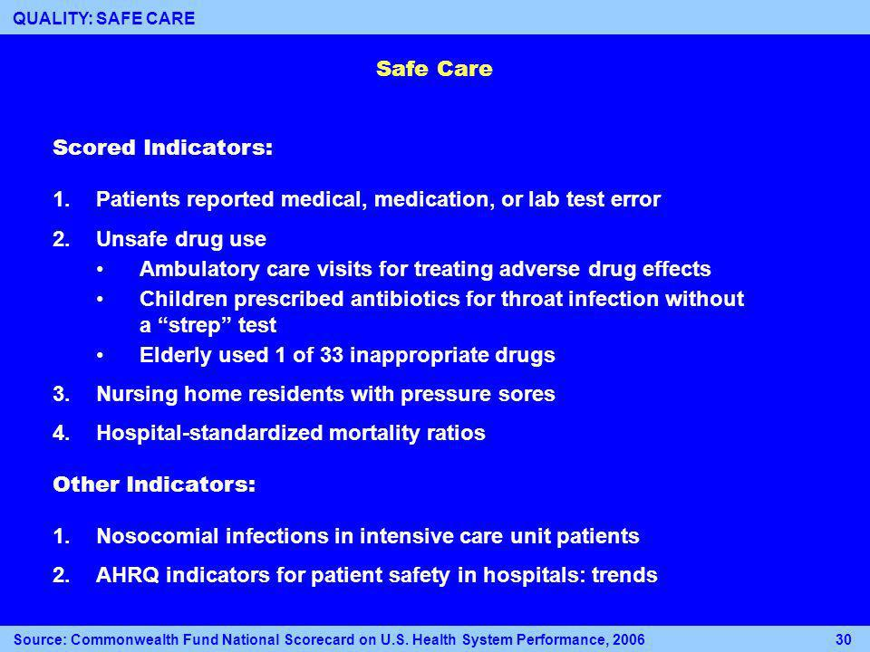 Safe Care Scored Indicators: 1.Patients reported medical, medication, or lab test error 2.Unsafe drug use Ambulatory care visits for treating adverse drug effects Children prescribed antibiotics for throat infection without a strep test Elderly used 1 of 33 inappropriate drugs 3.Nursing home residents with pressure sores 4.Hospital-standardized mortality ratios Other Indicators: 1.Nosocomial infections in intensive care unit patients 2.AHRQ indicators for patient safety in hospitals: trends Source: Commonwealth Fund National Scorecard on U.S.