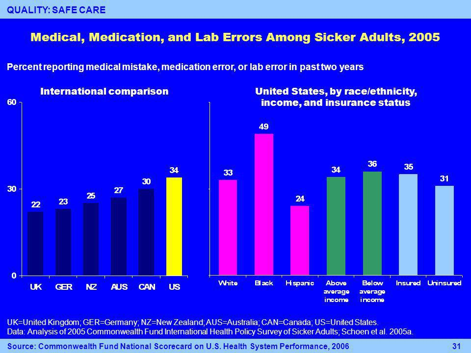 Medical, Medication, and Lab Errors Among Sicker Adults, 2005 International comparisonUnited States, by race/ethnicity, income, and insurance status Percent reporting medical mistake, medication error, or lab error in past two years UK=United Kingdom; GER=Germany; NZ=New Zealand; AUS=Australia; CAN=Canada; US=United States.