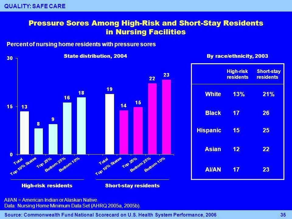 High-risk residents Pressure Sores Among High-Risk and Short-Stay Residents in Nursing Facilities Percent of nursing home residents with pressure sores AI/AN = American Indian or Alaskan Native.