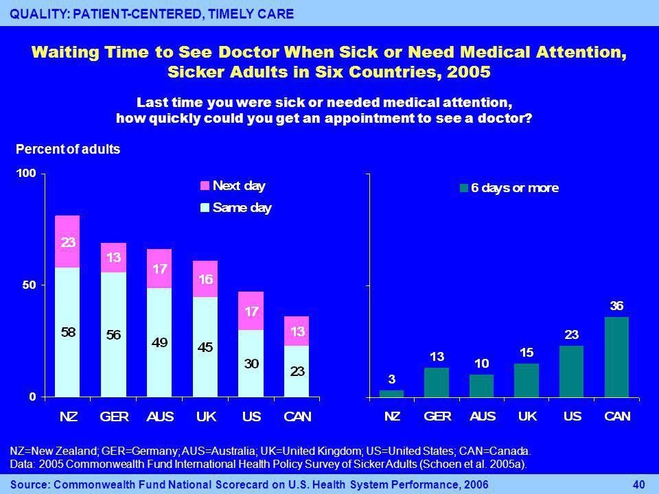 Percent of adults Waiting Time to See Doctor When Sick or Need Medical Attention, Sicker Adults in Six Countries, 2005 NZ=New Zealand; GER=Germany; AUS=Australia; UK=United Kingdom; US=United States; CAN=Canada.