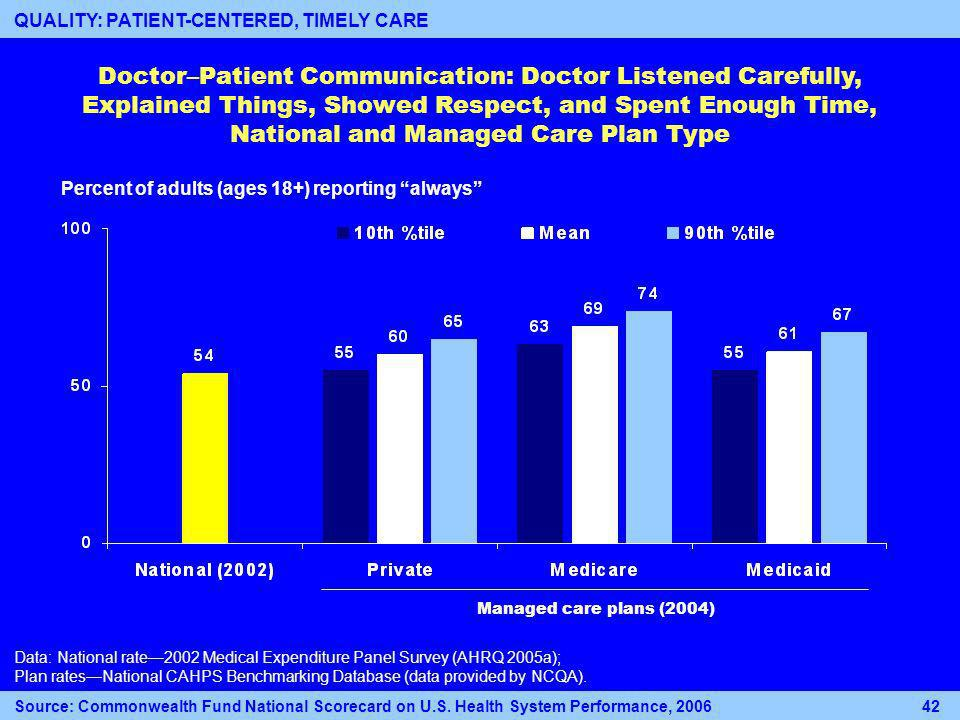 Doctor–Patient Communication: Doctor Listened Carefully, Explained Things, Showed Respect, and Spent Enough Time, National and Managed Care Plan Type Percent of adults (ages 18+) reporting always Data: National rate2002 Medical Expenditure Panel Survey (AHRQ 2005a); Plan ratesNational CAHPS Benchmarking Database (data provided by NCQA).