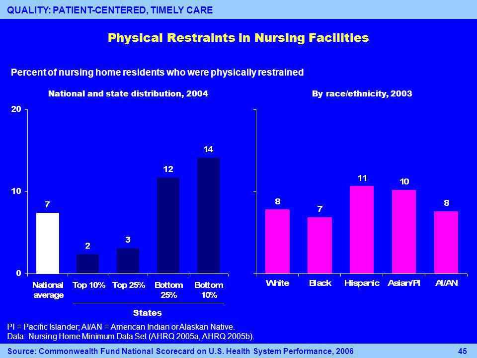 Physical Restraints in Nursing Facilities National and state distribution, 2004By race/ethnicity, 2003 PI = Pacific Islander; AI/AN = American Indian or Alaskan Native.