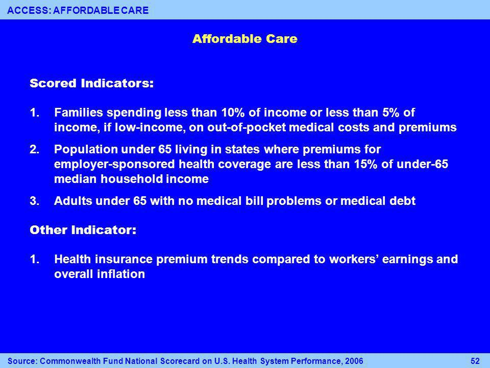 Affordable Care Scored Indicators: 1.Families spending less than 10% of income or less than 5% of income, if low-income, on out-of-pocket medical costs and premiums 2.Population under 65 living in states where premiums for employer-sponsored health coverage are less than 15% of under-65 median household income 3.Adults under 65 with no medical bill problems or medical debt Other Indicator: 1.Health insurance premium trends compared to workers earnings and overall inflation Source: Commonwealth Fund National Scorecard on U.S.