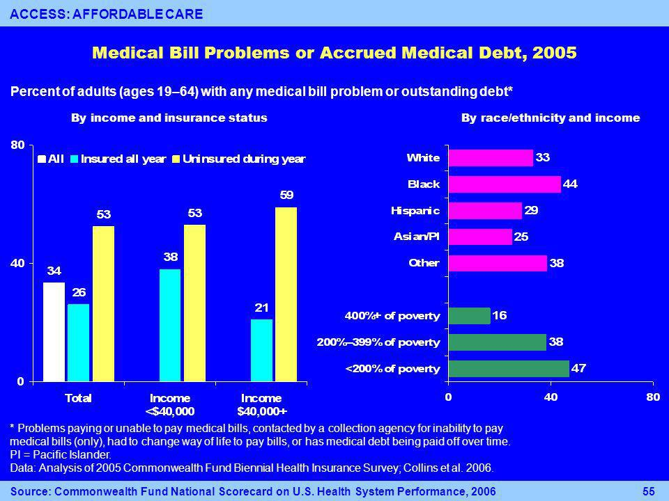 Medical Bill Problems or Accrued Medical Debt, 2005 Percent of adults (ages 19–64) with any medical bill problem or outstanding debt* * Problems paying or unable to pay medical bills, contacted by a collection agency for inability to pay medical bills (only), had to change way of life to pay bills, or has medical debt being paid off over time.