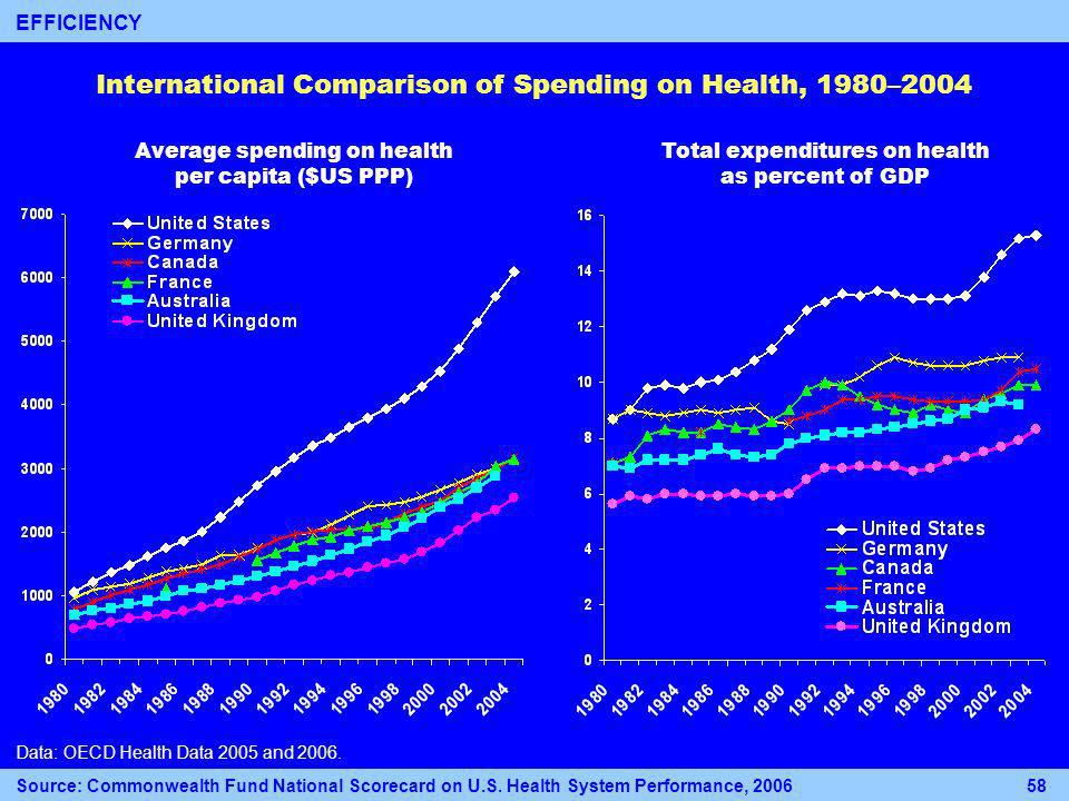 International Comparison of Spending on Health, 1980–2004 Data: OECD Health Data 2005 and 2006.