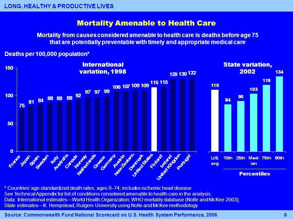 Mortality Amenable to Health Care Deaths per 100,000 population* Percentiles International variation, 1998 State variation, 2002 * Countries age-standardized death rates, ages 0–74; includes ischemic heart disease.